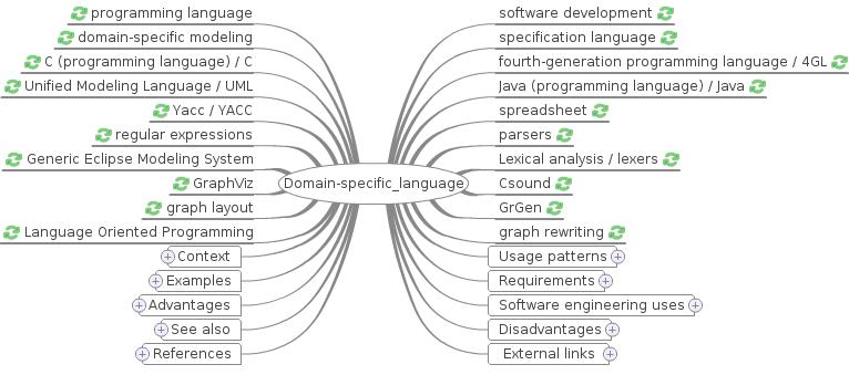 WikiMindMap - Domain-specific Language