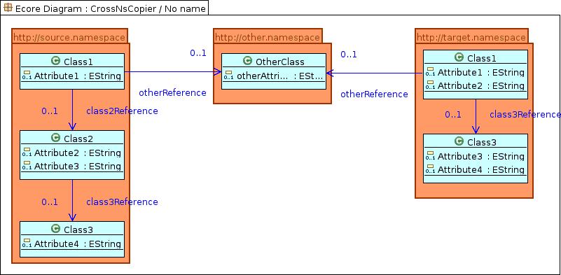 Demo meta model